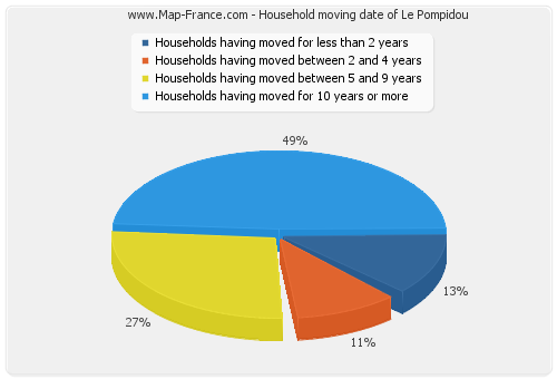 Household moving date of Le Pompidou