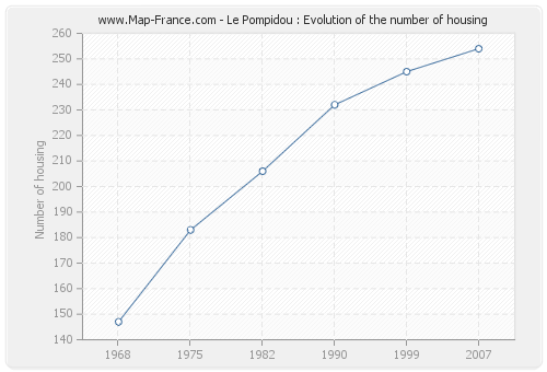 Le Pompidou : Evolution of the number of housing