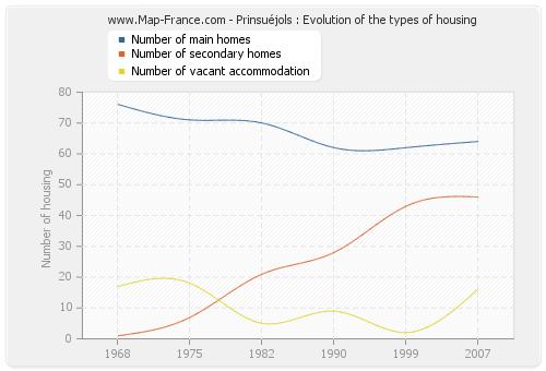 Prinsuéjols : Evolution of the types of housing