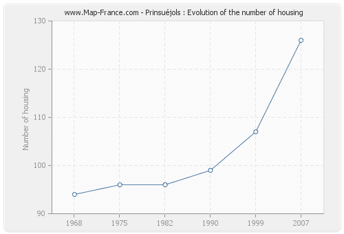 Prinsuéjols : Evolution of the number of housing