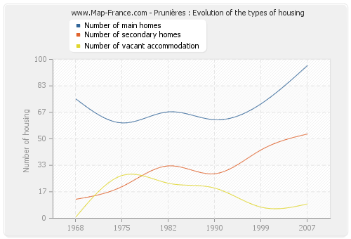 Prunières : Evolution of the types of housing