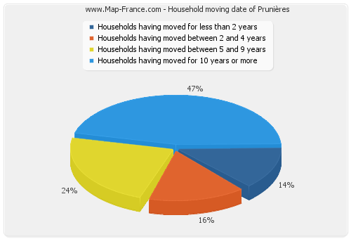 Household moving date of Prunières