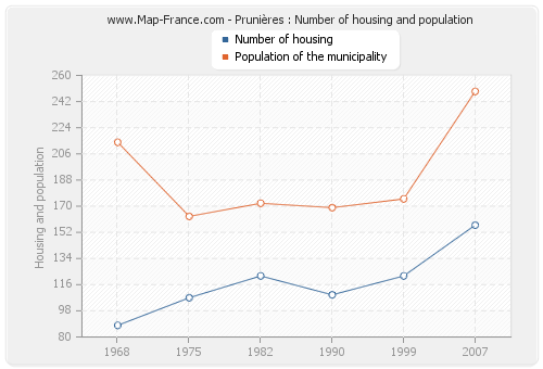 Prunières : Number of housing and population