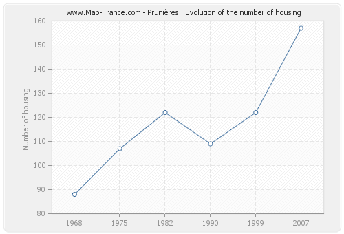 Prunières : Evolution of the number of housing