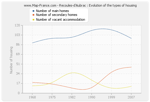 Recoules-d'Aubrac : Evolution of the types of housing