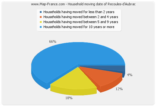 Household moving date of Recoules-d'Aubrac