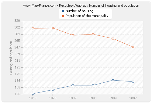 Recoules-d'Aubrac : Number of housing and population
