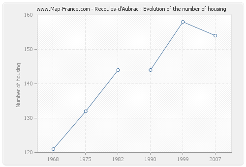 Recoules-d'Aubrac : Evolution of the number of housing