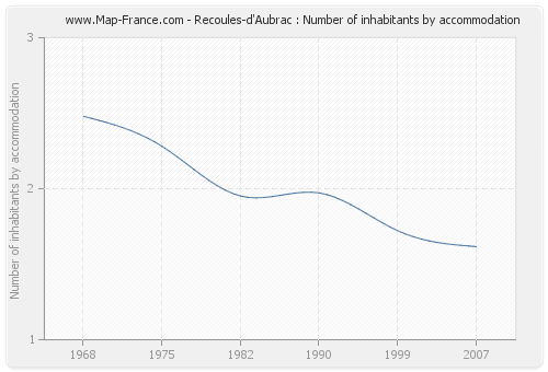 Recoules-d'Aubrac : Number of inhabitants by accommodation