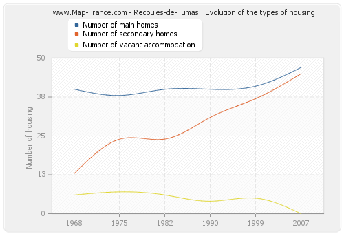 Recoules-de-Fumas : Evolution of the types of housing