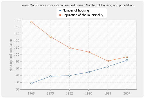 Recoules-de-Fumas : Number of housing and population