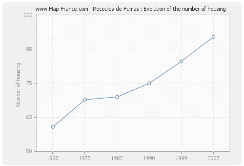 Recoules-de-Fumas : Evolution of the number of housing
