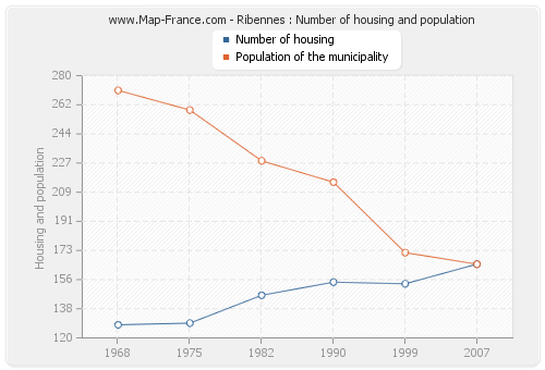Ribennes : Number of housing and population