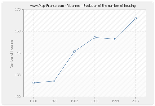Ribennes : Evolution of the number of housing