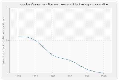 Ribennes : Number of inhabitants by accommodation