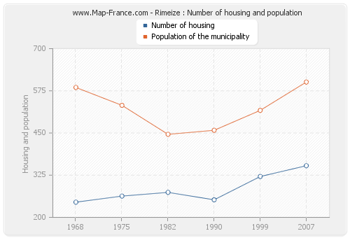 Rimeize : Number of housing and population