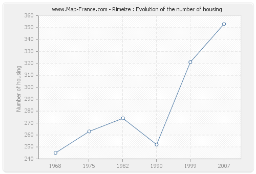 Rimeize : Evolution of the number of housing