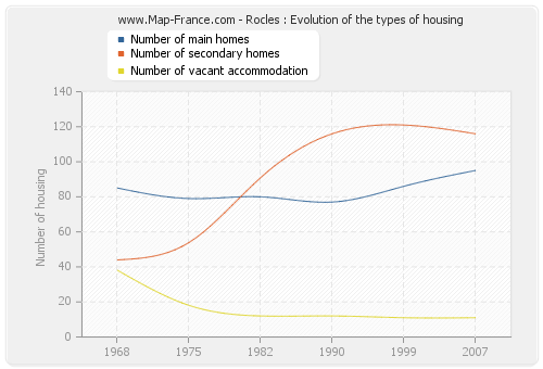 Rocles : Evolution of the types of housing