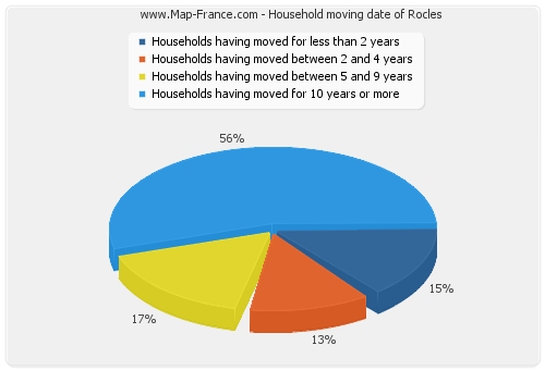 Household moving date of Rocles