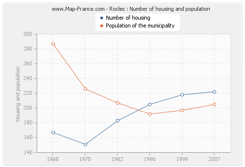 Rocles : Number of housing and population