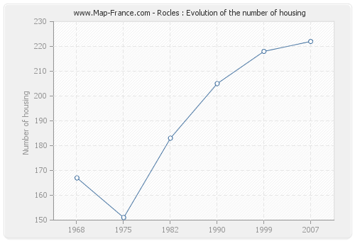 Rocles : Evolution of the number of housing