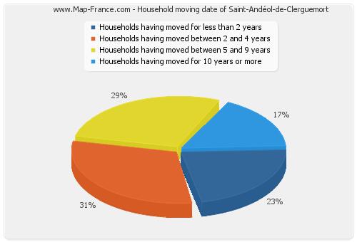 Household moving date of Saint-Andéol-de-Clerguemort