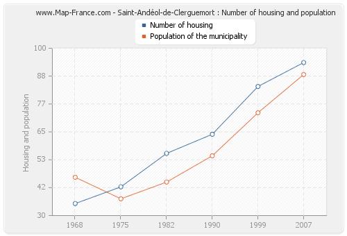Saint-Andéol-de-Clerguemort : Number of housing and population
