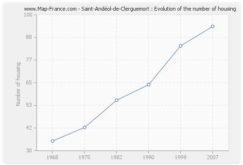 Saint-Andéol-de-Clerguemort : Evolution of the number of housing
