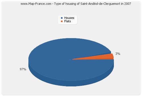 Type of housing of Saint-Andéol-de-Clerguemort in 2007
