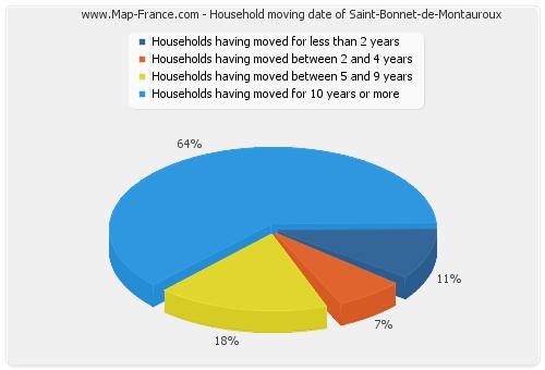 Household moving date of Saint-Bonnet-de-Montauroux