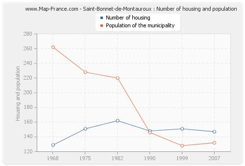 Saint-Bonnet-de-Montauroux : Number of housing and population