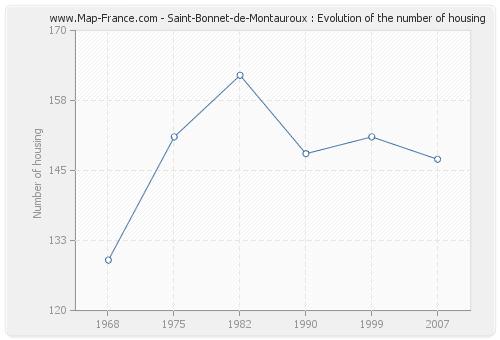 Saint-Bonnet-de-Montauroux : Evolution of the number of housing