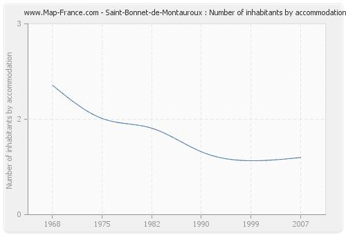 Saint-Bonnet-de-Montauroux : Number of inhabitants by accommodation