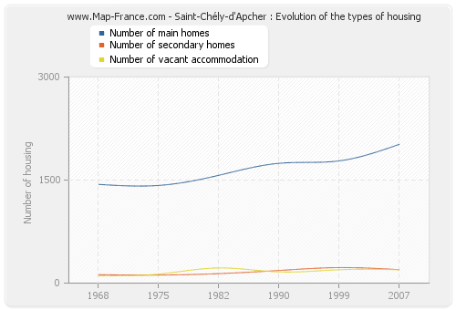 Saint-Chély-d'Apcher : Evolution of the types of housing