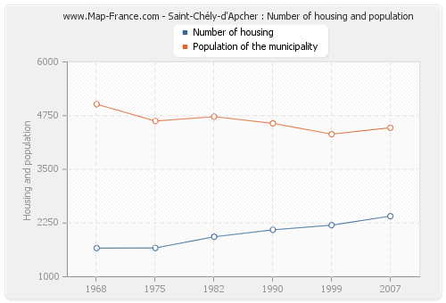 Saint-Chély-d'Apcher : Number of housing and population