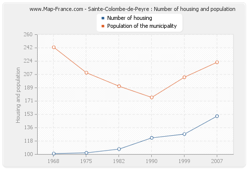 Sainte-Colombe-de-Peyre : Number of housing and population