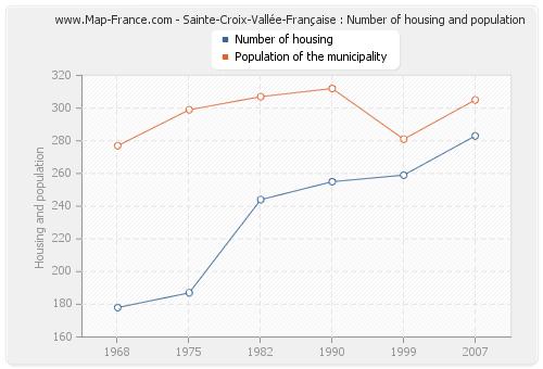 Sainte-Croix-Vallée-Française : Number of housing and population