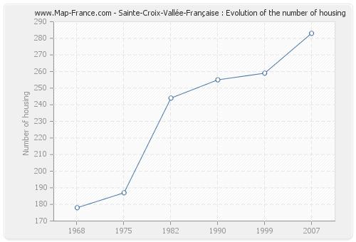Sainte-Croix-Vallée-Française : Evolution of the number of housing