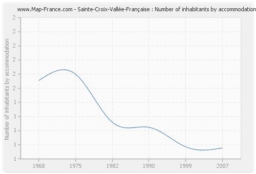 Sainte-Croix-Vallée-Française : Number of inhabitants by accommodation