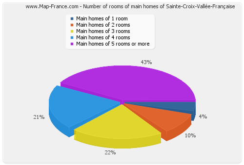 Number of rooms of main homes of Sainte-Croix-Vallée-Française