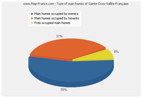 Type of main homes of Sainte-Croix-Vallée-Française