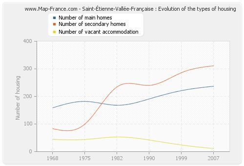 Saint-Étienne-Vallée-Française : Evolution of the types of housing
