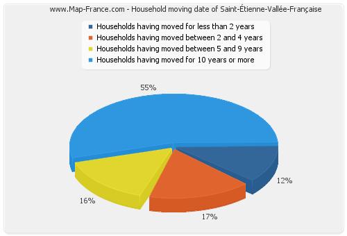 Household moving date of Saint-Étienne-Vallée-Française
