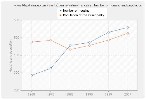 Saint-Étienne-Vallée-Française : Number of housing and population