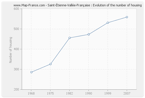 Saint-Étienne-Vallée-Française : Evolution of the number of housing