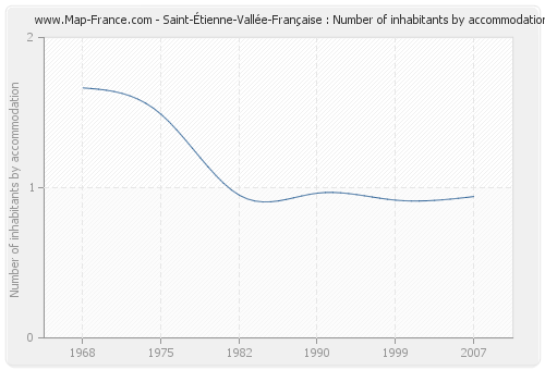 Saint-Étienne-Vallée-Française : Number of inhabitants by accommodation
