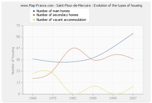 Saint-Flour-de-Mercoire : Evolution of the types of housing