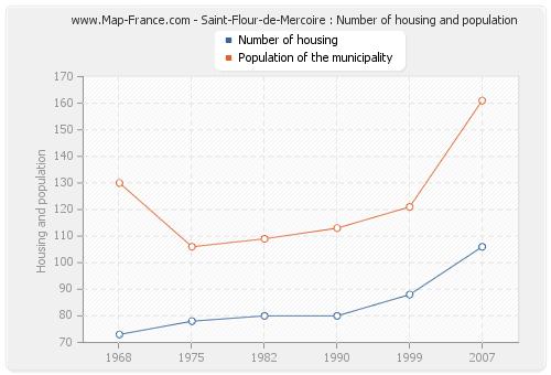 Saint-Flour-de-Mercoire : Number of housing and population