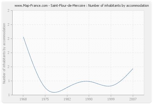 Saint-Flour-de-Mercoire : Number of inhabitants by accommodation