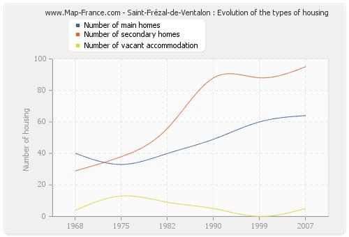 Saint-Frézal-de-Ventalon : Evolution of the types of housing